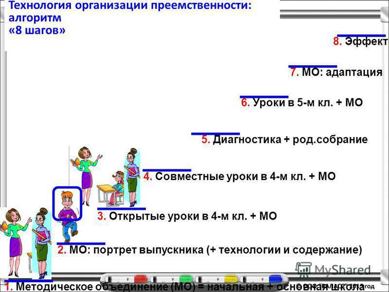 Технология организации преемственности: алгоритм «8 шагов» 1. Методическое объединение (МО) = начальная + основная школа 2. МО: портрет выпускника (+ технологии и содержание) 3. Открытые уроки в 4-м кл. + МО 4. Совместные уроки в 4-м кл. + МО 5. Диаг