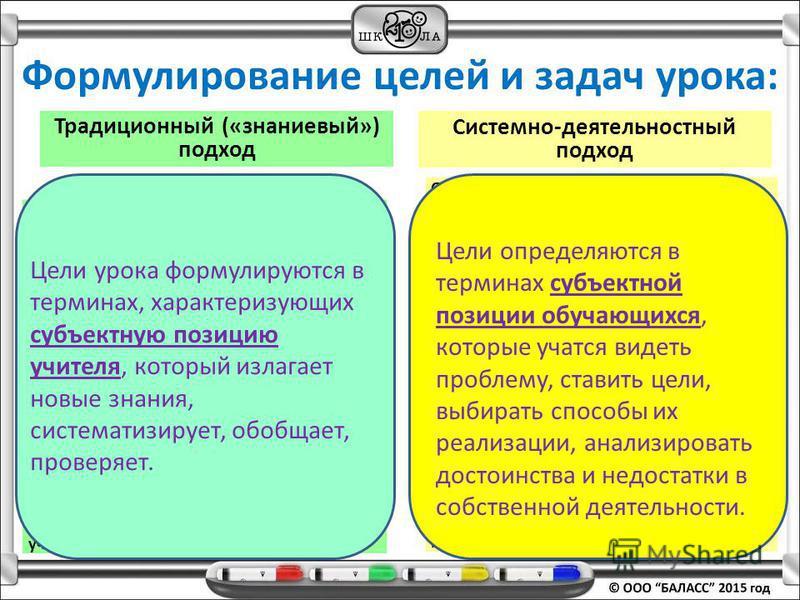 Определять цель деятельности, проблему Устанавливать аналогии (создавать модели объектов) Находить информацию в различных источниках Классифицировать (группировать, устанавливать иерархию) Сравнивать (объекты, факты, явления) Анализировать и обобщать