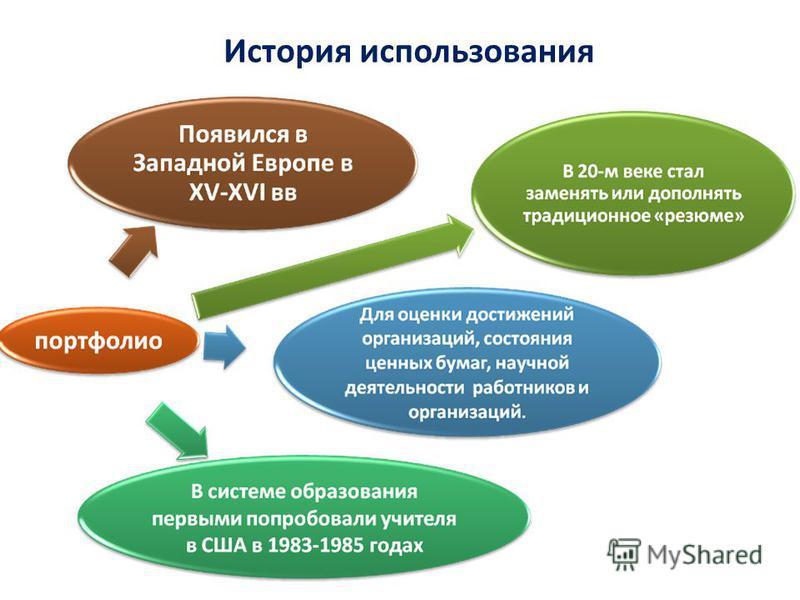 История использования