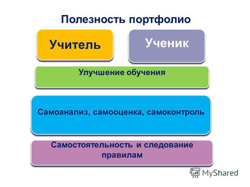 Полезность портфолио Учитель Улучшение обучения Самостоятельность и следование правилам Самоанализ, самооценка, самоконтроль Ученик