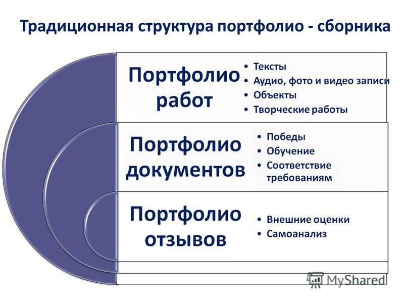 Традиционная структура портфолио - сборника