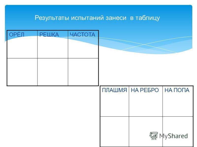 Результаты испытаний занеси в таблицу ОРЁЛРЕШКАЧАСТОТА ПЛАШМЯНА РЕБРОНА ПОПА