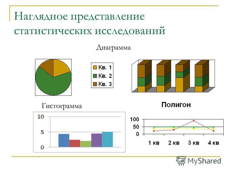 Наглядное представление статистических исследований Гистограмма Диаграмма