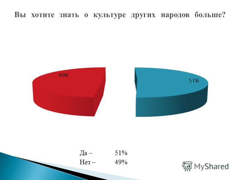 Да –51% Нет –49%
