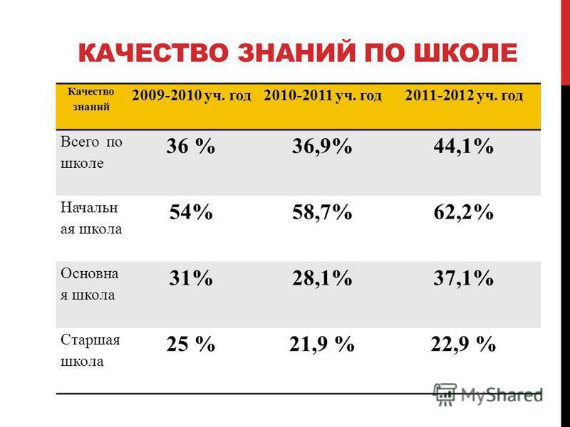 КАЧЕСТВО ЗНАНИЙ ПО ШКОЛЕ Качество знаний 2009-2010 уч. год 2010-2011 уч. год 2011-2012 уч. год Всего по школе 36 %36,9%44,1% Начальн ая школа 54%58,7%62,2% Основна я школа 31%28,1%37,1% Старшая школа 25 %21,9 %22,9 %