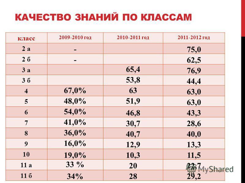 КАЧЕСТВО ЗНАНИЙ ПО КЛАССАМ класс 2009-2010 год 2010-2011 год 2011-2012 год 2 а - 75,0 2 б - 62,5 3 а 65,4 76,9 3 б 53,8 44,4 4 67,0%63 63,0 5 48,0%51,9 63,0 6 54,0% 46,843,3 7 41,0% 30,728,6 8 36,0% 40,7 40,0 9 16,0% 12,913,3 10 19,0%10,311,5 11 а 33
