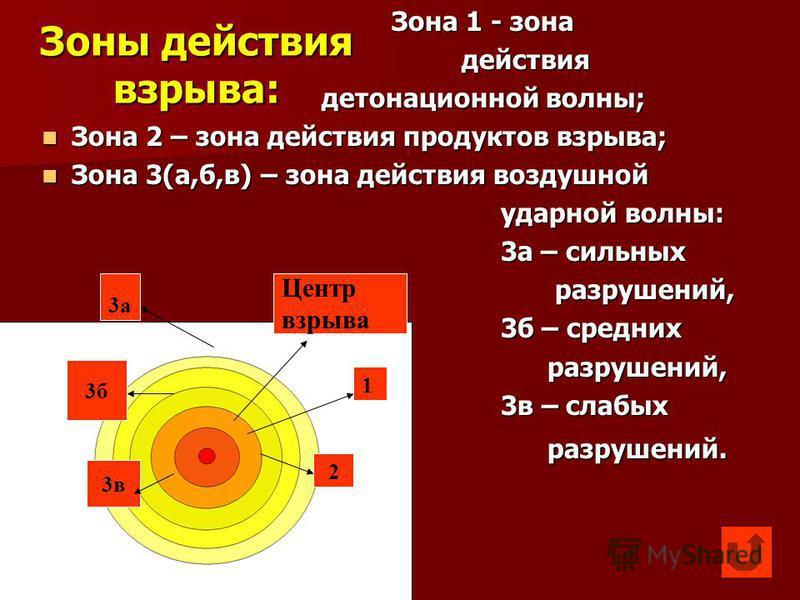 Зоны действия взрыва: Зона 1 - зона Зона 1 - зона действия действия детонационной волны; детонационной волны; Зона 2 – зона действия продуктов взрыва; Зона 2 – зона действия продуктов взрыва; Зона 3(а,б,в) – зона действия воздушной Зона 3(а,б,в) – зо