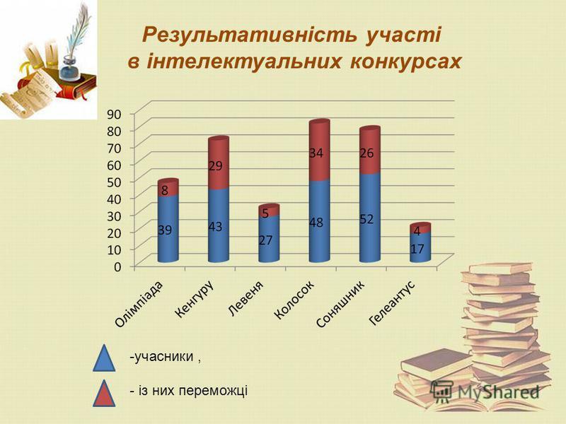 Результативність участі в інтелектуальних конкурсах -учасники, - із них переможці
