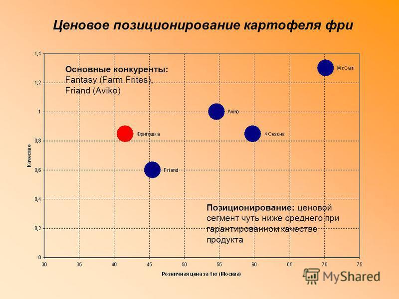Ценовое позиционирование картофеля фри Позиционирование: ценовой сегмент чуть ниже среднего при гарантированном качестве продукта Основные конкуренты: Fantasy (Farm Frites), Friand (Aviko)
