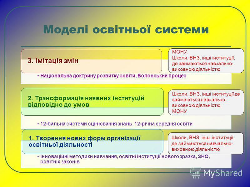 Моделі освітньої системи Національна доктрину розвитку освіти, Болонський процес 3. Імітація змін 12-бальна системи оцінювання знань, 12-річна середня освіти 2. Трансформація наявних інституцій відповідно до умов Інноваційні методики навчання, освітн