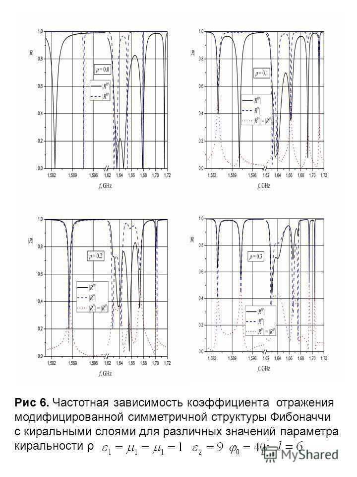 Рис 6. Частотная зависимость коэффициента отражения модифицированной симметричной структуры Фибоначчи с киральными слоями для различных значений параметра киральности ρ