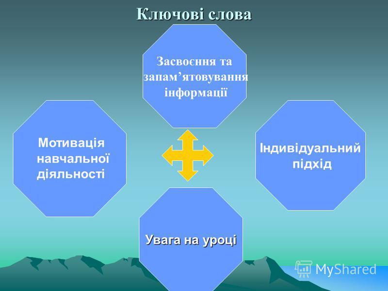 Ключові слова Індивідуальний підхід Увага на уроці Засвоєння та запамятовування інформації Мотивація навчальної діяльності