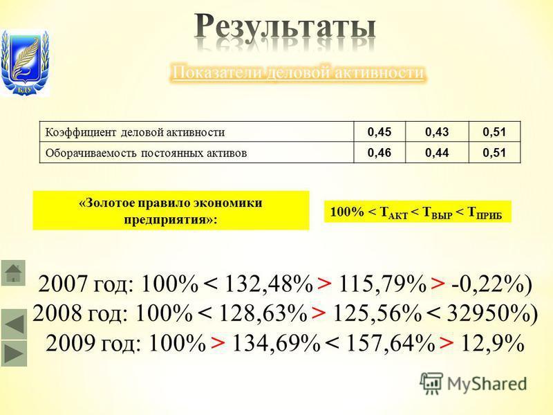 2007 год: 100% 115,79% > -0,22%) 2008 год: 100% 125,56% < 32950%) 2009 год: 100% > 134,69% 12,9% Коэффициент деловой активности 0,450,430,51 Оборачиваемость постоянных активов 0,460,440,51 100% < Т АКТ < Т ВЫР < Т ПРИБ «Золотое правило экономики пред