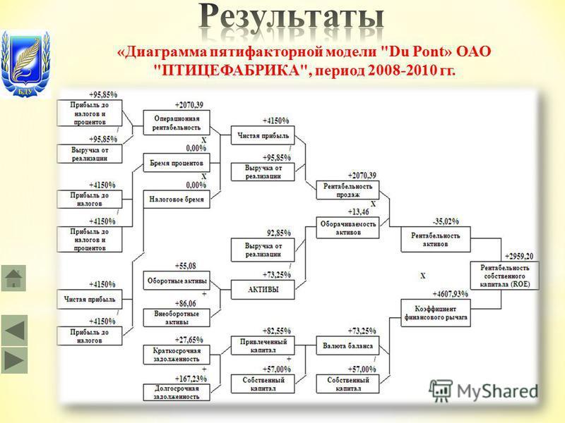 «Диаграмма пятифакторной модели Du Pont» ОАО ПТИЦЕФАБРИКА, период 2008-2010 гг.