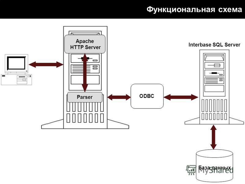 База данных Apache HTTP Server Parser Функциональная схема ODBC Interbase SQL Server