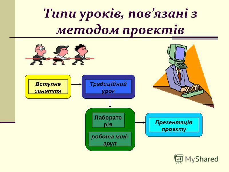 Типи уроків, повязані з методом проектів Вступне заняття Традиційний урок Лаборато рія робота міні- груп Презентація проекту