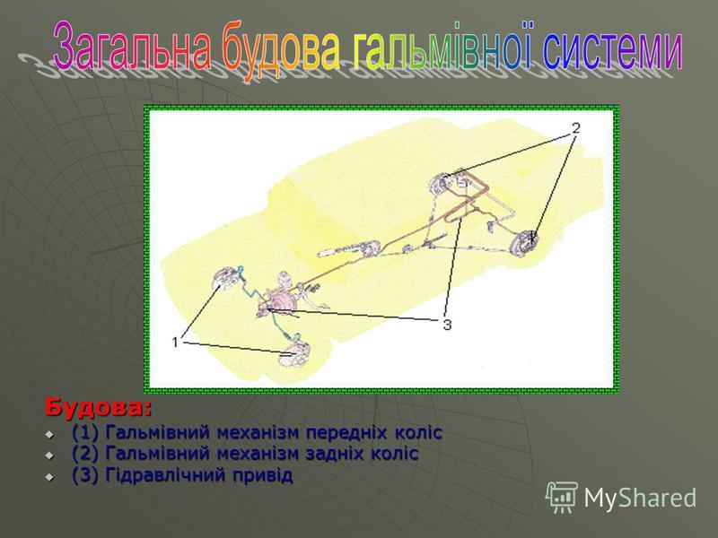 Будова: (1) Гальмівний механізм передніх коліс (1) Гальмівний механізм передніх коліс (2) Гальмівний механізм задніх коліс (2) Гальмівний механізм задніх коліс (3) Гідравлічний привід (3) Гідравлічний привід