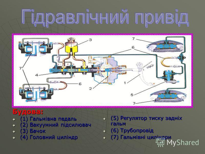 Будова: (1) Гальмівна педаль (1) Гальмівна педаль (2) Вакуумний підсилювач (2) Вакуумний підсилювач (3) Бачок (3) Бачок (4) Головний циліндр (4) Головний циліндр (5) Регулятор тиску задніх гальм (5) Регулятор тиску задніх гальм (6) Трубопровід (6) Тр