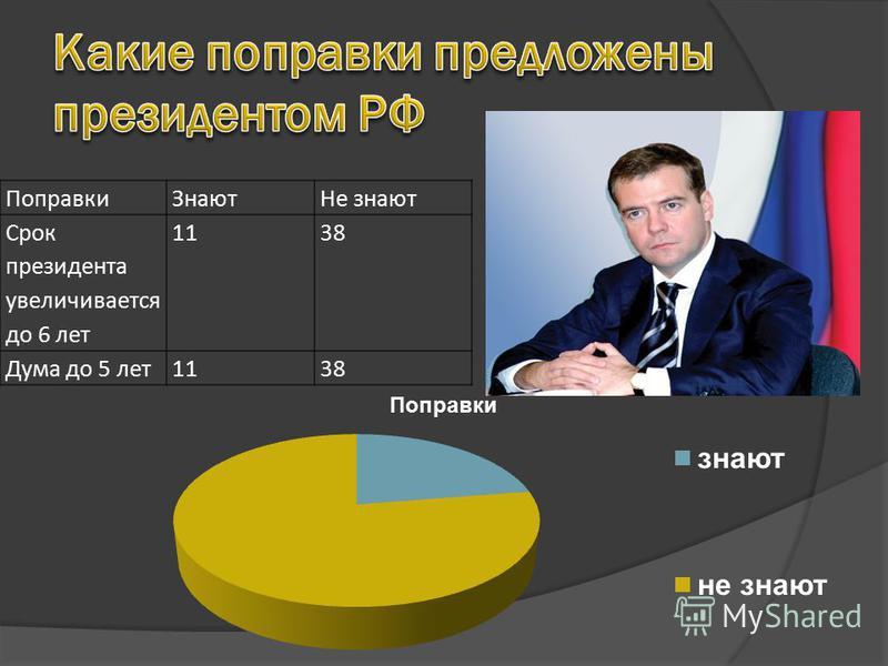 Поправки ЗнаютНе знают Срок президента увеличивается до 6 лет 1138 Дума до 5 лет 1138