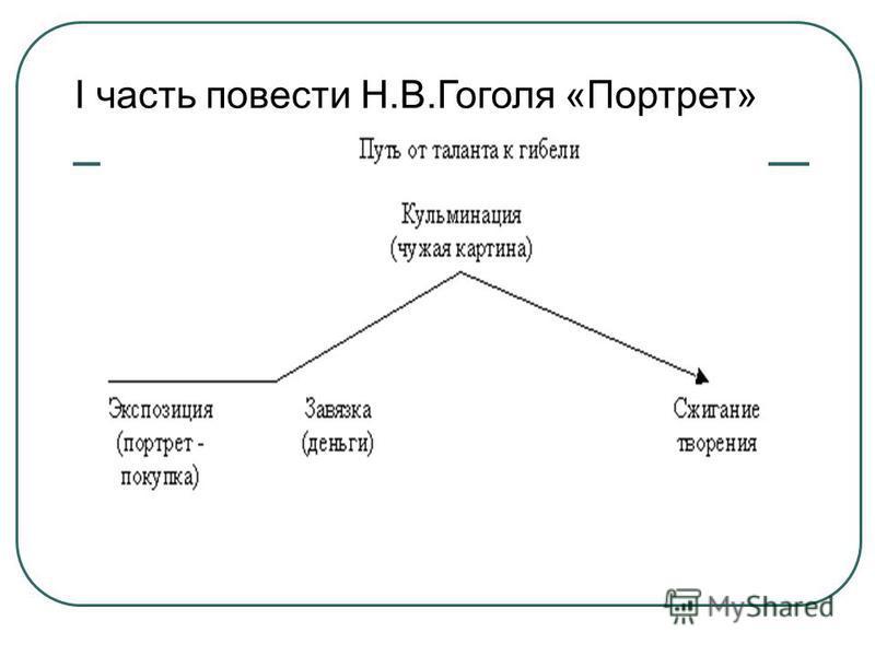 I часть повести Н.В.Гоголя «Портрет»