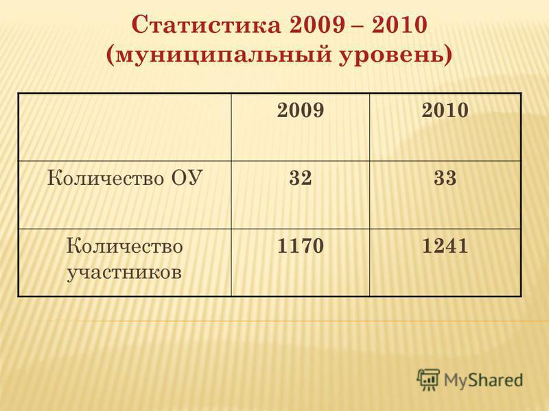 Статистика 2009 – 2010 (муниципальный уровень) 20092010 Количество ОУ 3233 Количество участников 11701241