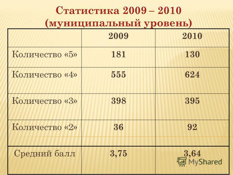 Статистика 2009 – 2010 (муниципальный уровень) 20092010 Количество «5» 181130 Количество «4» 555624 Количество «3» 398395 Количество «2» 3692 Средний балл 3,753,64