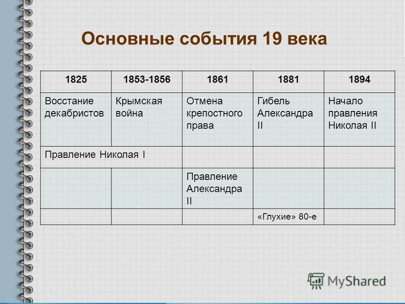 Основные события 19 века 18251853-1856186118811894 Восстание декабристов Крымская война Отмена крепостного права Гибель Александра II Начало правления Николая II Правление Николая I Правление Александра II «Глухие» 80-е