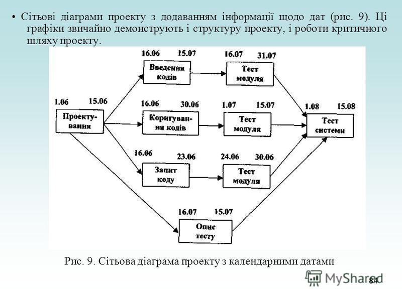 84 Сітьові діаграми проекту з додаванням інформації щодо дат (рис. 9). Ці графіки звичайно демонструють і структуру проекту, і роботи критичного шляху проекту. Рис. 9. Сітьова діаграма проекту з календарними датами