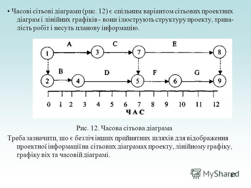 87 Часові сітьові діаграми (рис. 12) є спільним варіантом сітьових проектних діаграм і лінійних графіків - вони ілюструють структуру проекту, трива- лість робіт і несуть планову інформацію. Рис. 12. Часова сітьова діаграма Треба зазначити, що є безлі