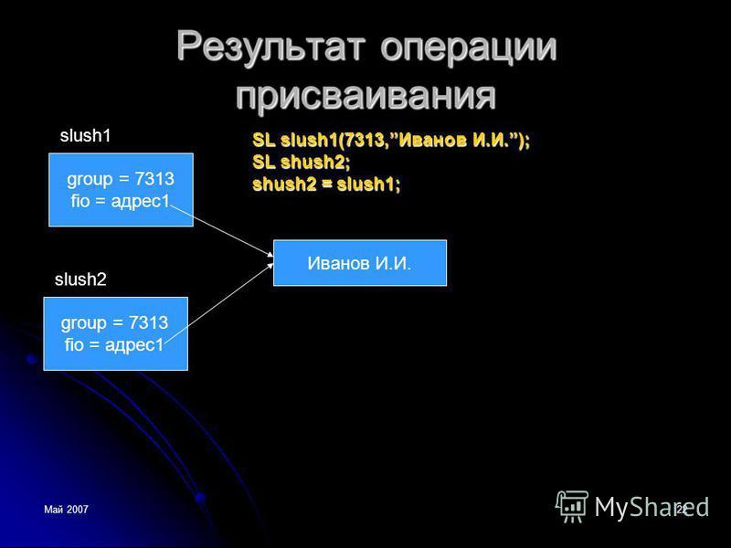 Май 200722 Результат операции присваивания group = 7313 fio = адрес 1 slush1 Иванов И.И. group = 7313 fio = адрес 1 slush2 SL slush1(7313,Иванов И.И.); SL shush2; shush2 = slush1;