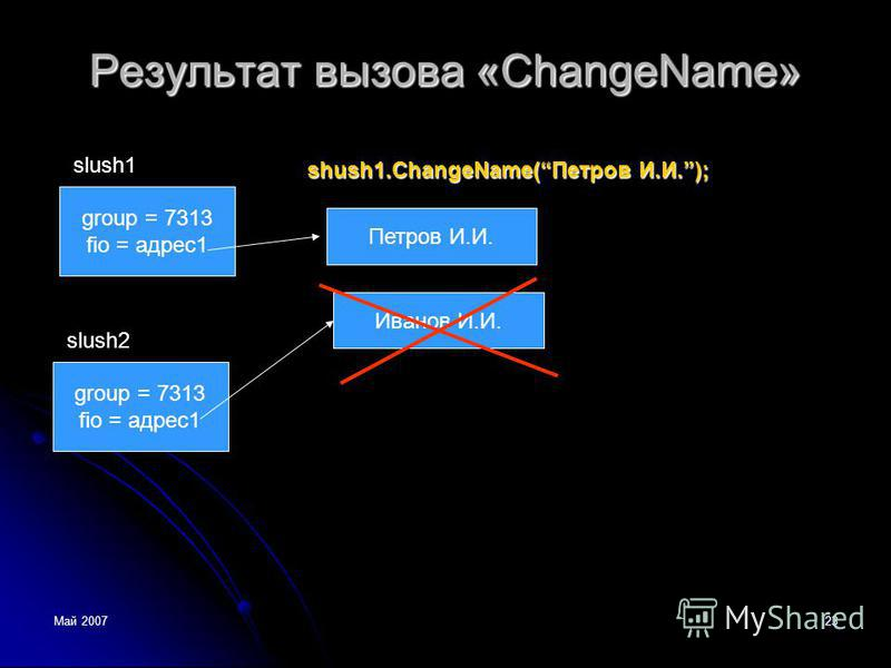 Май 200723 Результат вызова «ChangeName» group = 7313 fio = адрес 1 slush1 Иванов И.И. group = 7313 fio = адрес 1 slush2 shush1.ChangeName(Петров И.И.); Петров И.И.