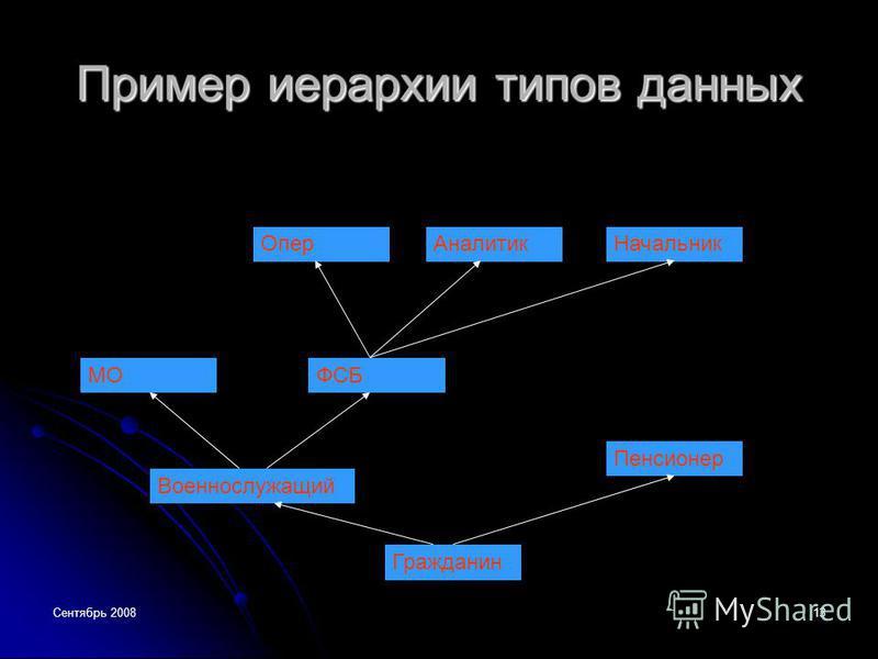 Сентябрь 200813 Пример иерархии типов данных Гражданин Военнослужащий Пенсионер МОФСБ Опер АналитикНачальник