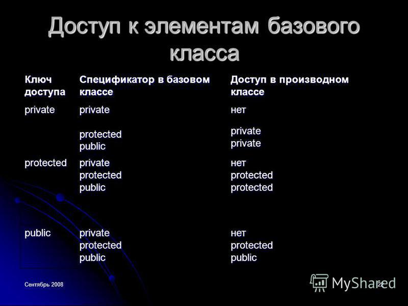 Сентябрь 200822 Доступ к элементам базового класса Ключ доступа Спецификатор в базовом классе Доступ в производном классе privateprivateprotectedpublicнет privateprivate protectedprivateprotectedpublicнетprotectedprotected publicprivateprotectedpubli