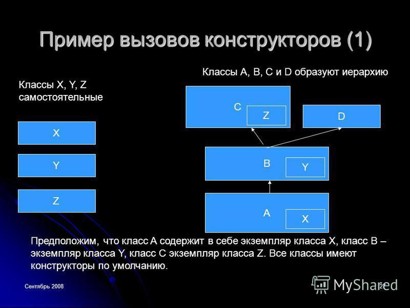 Сентябрь 200827 Пример вызовов конструкторов (1) Классы А, B, C и D образуют иерархию C D B A Классы X, Y, Z самостоятельные X Y Z Предположим, что класс A содержит в себе экземпляр класса X, класс B – экземпляр класса Y, класс C экземпляр класса Z.