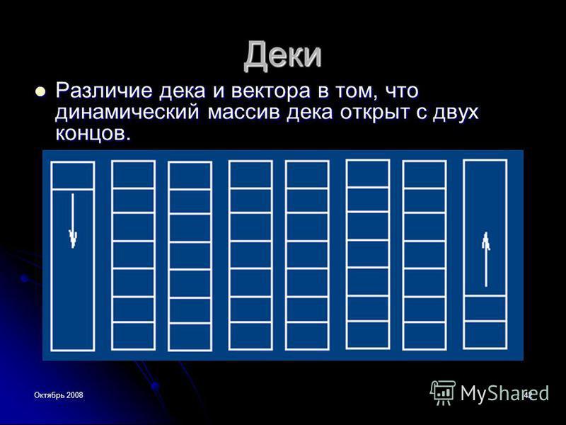 Октябрь 200842 Деки Различие дека и вектора в том, что динамический массив дека открыт с двух концов. Различие дека и вектора в том, что динамический массив дека открыт с двух концов.