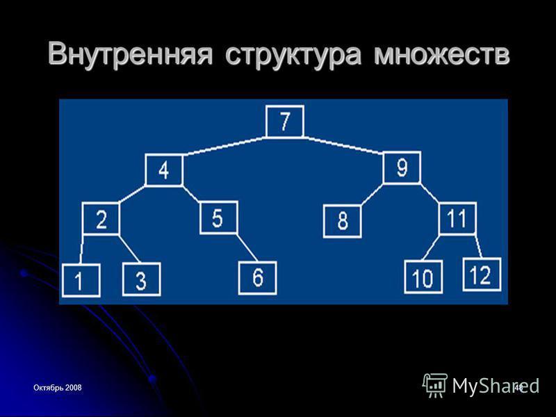 Октябрь 200848 Внутренняя структура множеств