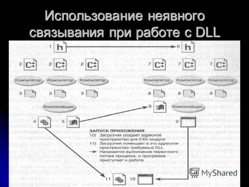 Декабрь 20087 Использование неявного связывания при работе с DLL
