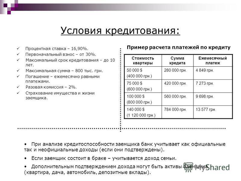 Условия кредитования: Процентная ставка – 16,90%. Первоначальный взнос – от 30%. Максимальный срок кредитования – до 10 лет. Максимальная сумма – 800 тыс. грн. Погашение – ежемесячно равными платежами. Разовая комиссия – 2%. Страхование имущества и ж