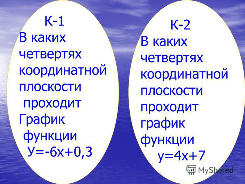 К-1 В каких четвертях координатной плоскости проходит График функции У=-6 х+0,3 К-2 В каких четвертях координатной плоскости проходит график функции у=4 х+7