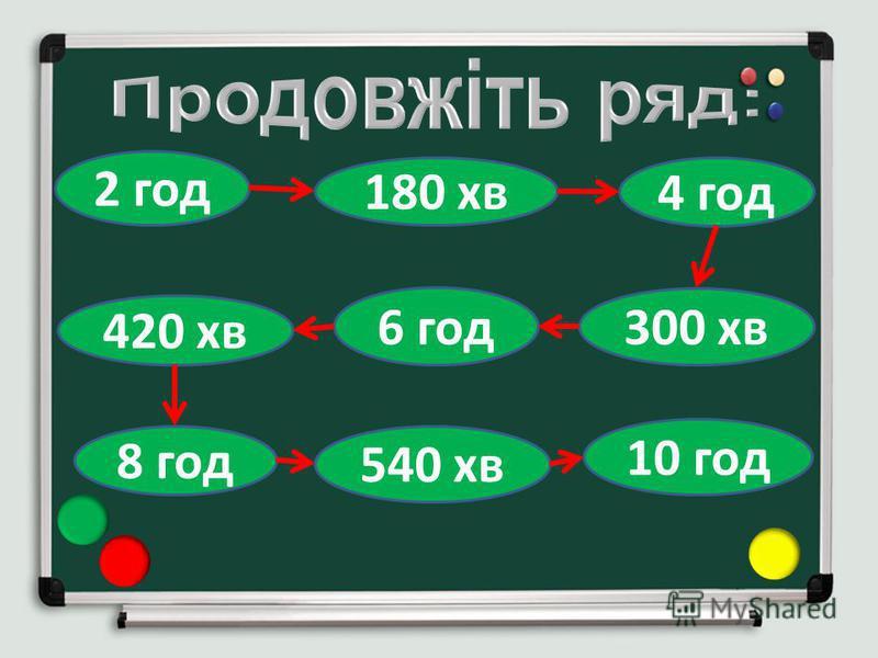 180 хв 2 год 4 год 300 хв 6 год 420 хв 8 год 540 хв 10 год