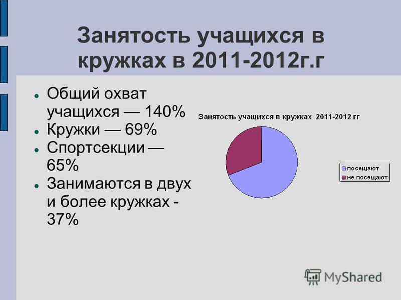 Занятость учащихся в кружках в 2011-2012 г.г Общий охват учащихся 140% Кружки 69% Спортсекции 65% Занимаются в двух и более кружках - 37%