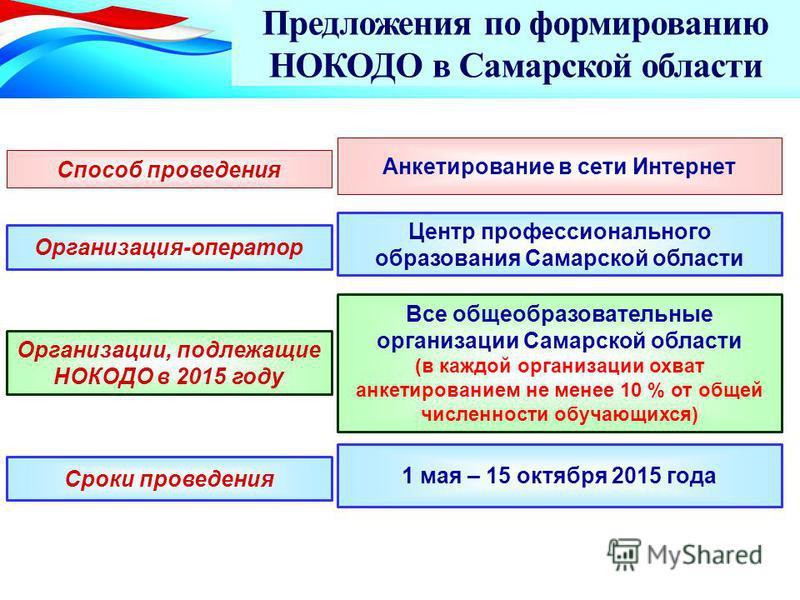Предложения по формированию НОКОДО в Самарской области Способ проведения Организация-оператор Анкетирование в сети Интернет Все общеобразовательные организации Самарской области (в каждой организации охват анкетированием не менее 10 % от общей числен