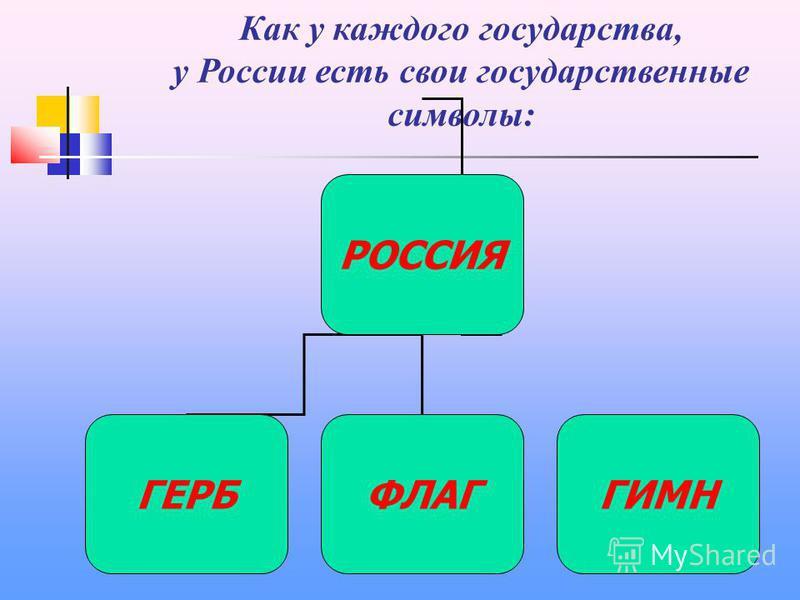 Как у каждого государства, у России есть свои государственные символы: РОССИЯ ГЕРБФЛАГГИМН