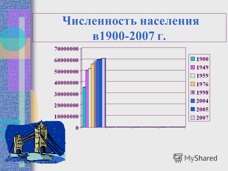 Численность населения в 1900-2007 г.
