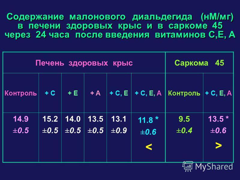 Содержание малонового диальдегида (нM/мг) в печени здоровых крыс и в саркоме 45 через 24 часа после введения витаминов C,E, A Печень здоровых крыс Саркома 45 Контроль+ C+ C+ E+ E+ A+ A+ C, E+ C, E, AКонтроль+ C, E, A 14.9 ±0.5 15.2 ±0.5 14.0 ±0.5 13.