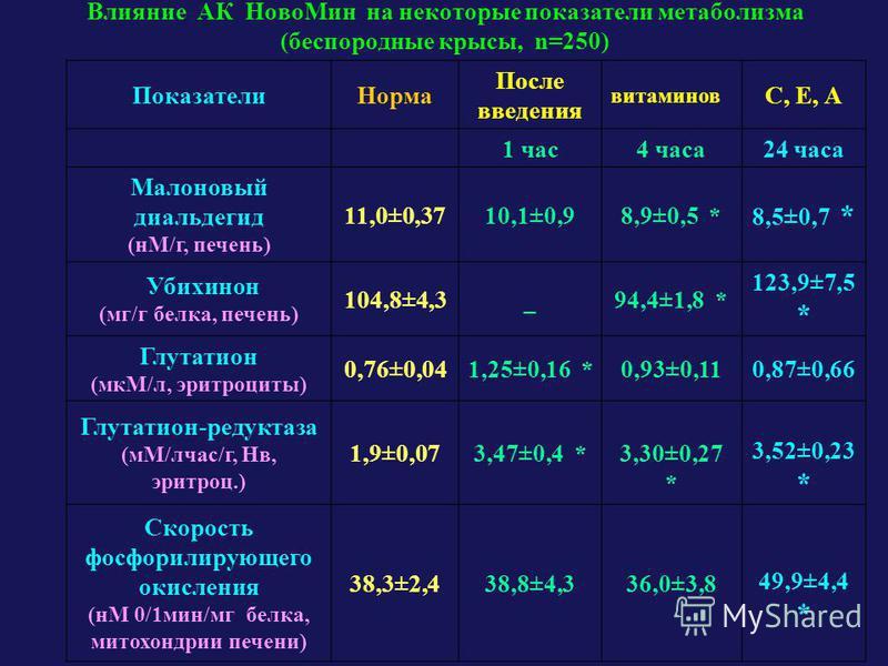Влияние АК Ново Мин на некоторые показатели метаболизма (беспородные крысы, n=250) Показатели Норма После введения витаминов С, Е, А 1 час 4 часа 24 часа Малоновый диальдегид (нМ/г, печень) 11,0±0,3710,1±0,98,9±0,5 * 8,5±0,7 * Убихинон (мг/г белка, п