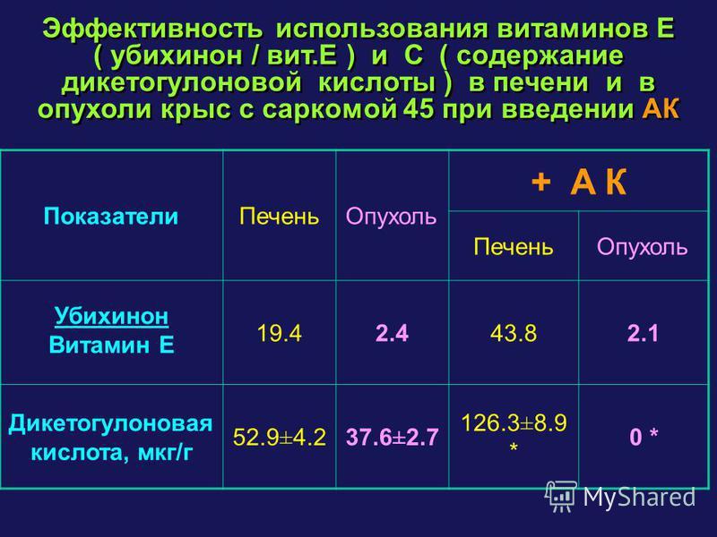 Эффективность использования витаминов E ( убихинон / вит.E ) и C ( содержание дикетогулоновой кислоты ) в печени и в опухоли крыс с саркомой 45 при введении АК Показатели Печень Опухоль + A К Печень Опухоль Убихинон Витамин E 19.42.443.82.1 Дикетогул