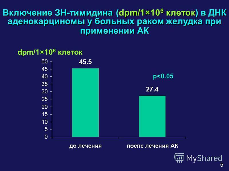 Включение ЗН-тимидина (dpm/1×10 6 клеток) в ДНК аденокарциномы у больных раком желудка при применении АК dpm/1×10 6 клеток 5 p<0.05