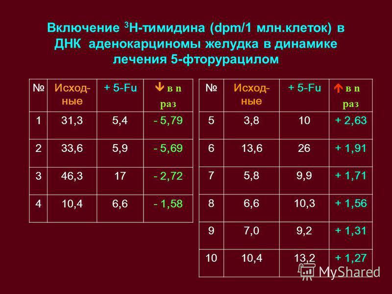 Включение 3 Н-тимидина (dpm/1 млн.клеток) в ДНК аденокарциномы желудка в динамике лечения 5-фторурацилом Исход- ные + 5-Fu в n раз 131,35,4- 5,79 233,65,9- 5,69 346,317- 2,72 410,46,6- 1,58 Исход- ные + 5-Fu в n раз 53,810+ 2,63 613,626+ 1,91 75,89,9