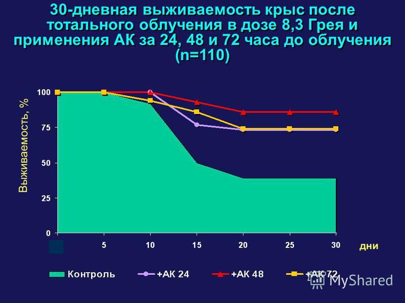 30-дневная выживаемость крыс после тотального облучения в дозе 8,3 Грея и применения АК за 24, 48 и 72 часа до облучения (n=110) Выживаемость, % дни